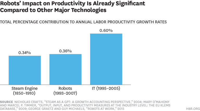 robots' impact on productivity compared to other technology