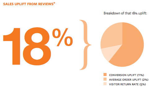 sales increase from online reviews