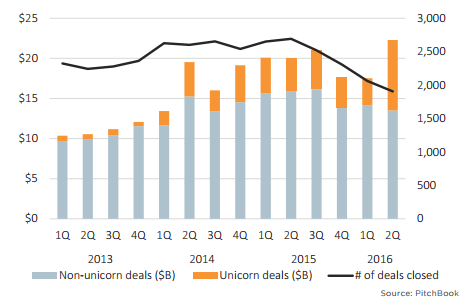 venture capital funding of unicorn startups