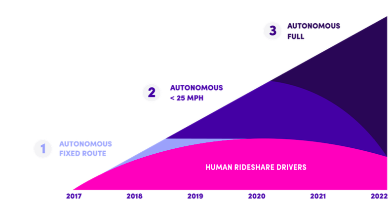 three phases planned by Lyft for transitioning to self-driving cars