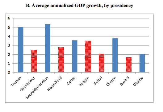 average annualized GDP growth by presidency